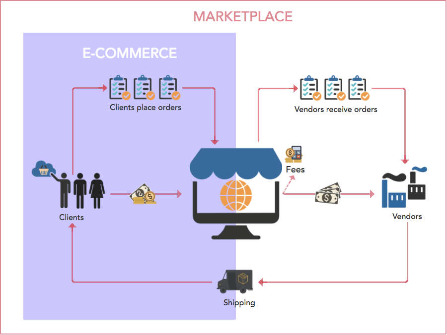 Marketplace vs eCommerce Store
