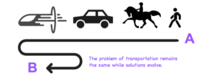 Diagram showing that solutions evolve while problems stay the same.