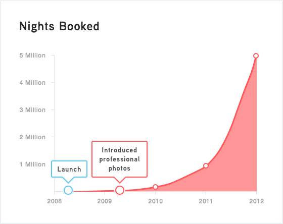 How AirBnB capitalised on opportunities to become a billion